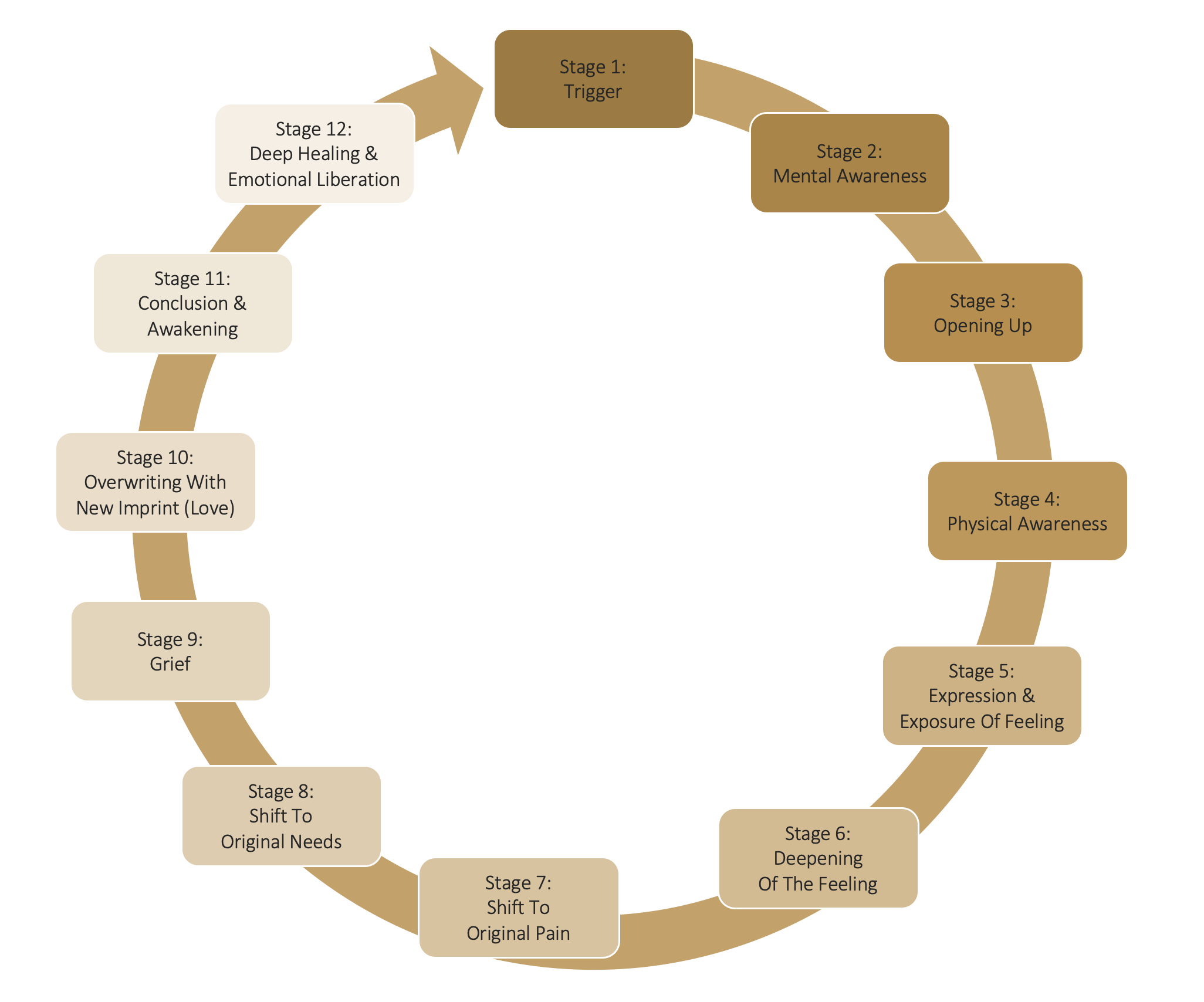 emotional recycling wheel circle stages